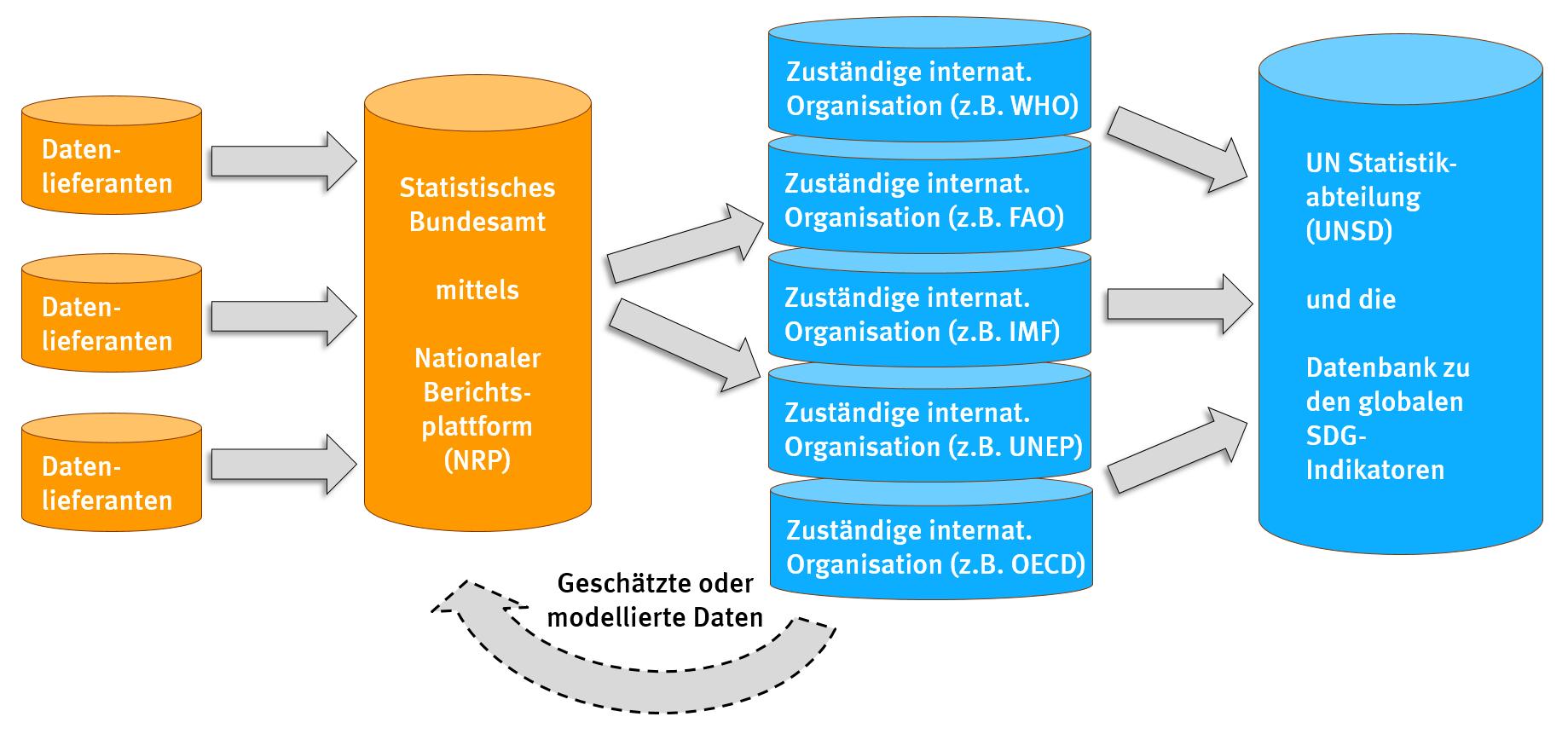 Abbildung 3: Datenfluss zum Berechnen der SDG-Indikatoren für Deutschland